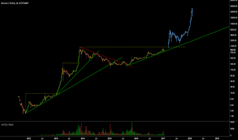 BTCUSD: Crystal Ball Projection: BTC going to 5k in '17 then 40k in '18
