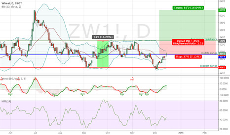 ZW1!: One of the chances with wheat