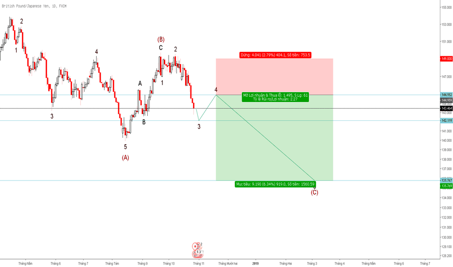 GBPJPY: [Daily] GBPJPY downtrend