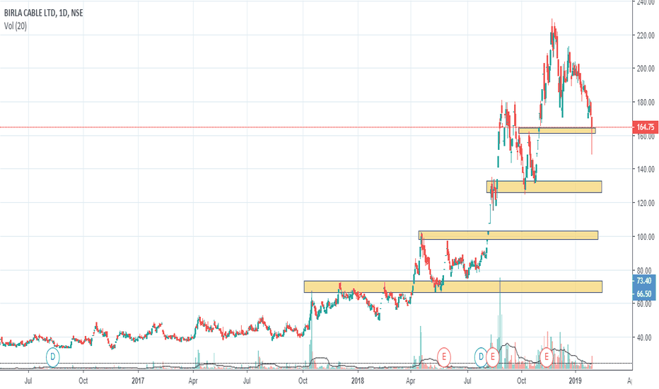 BIRLACABLE: Closed at Support