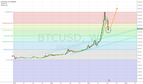 BTCUSD: possible return of BTCUSD -> weekly