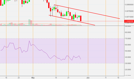 NEOBTC: Neo/btc bullish divergence on 1 day timeframe and bullflag
