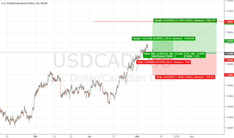 USDCAD: USDCAD Buy Signals Short-term and Long-term
