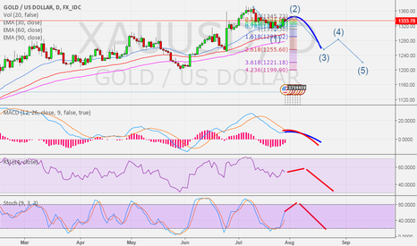 XAUUSD: Gold update - Tf day