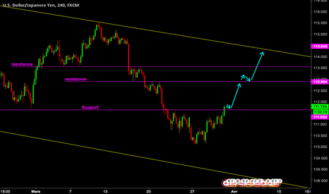 USDJPY: USDJPY BUY FOR LONG