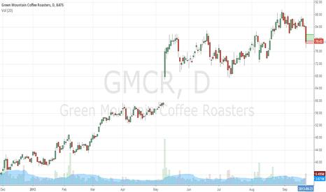 GMCR: GMCR no entraria