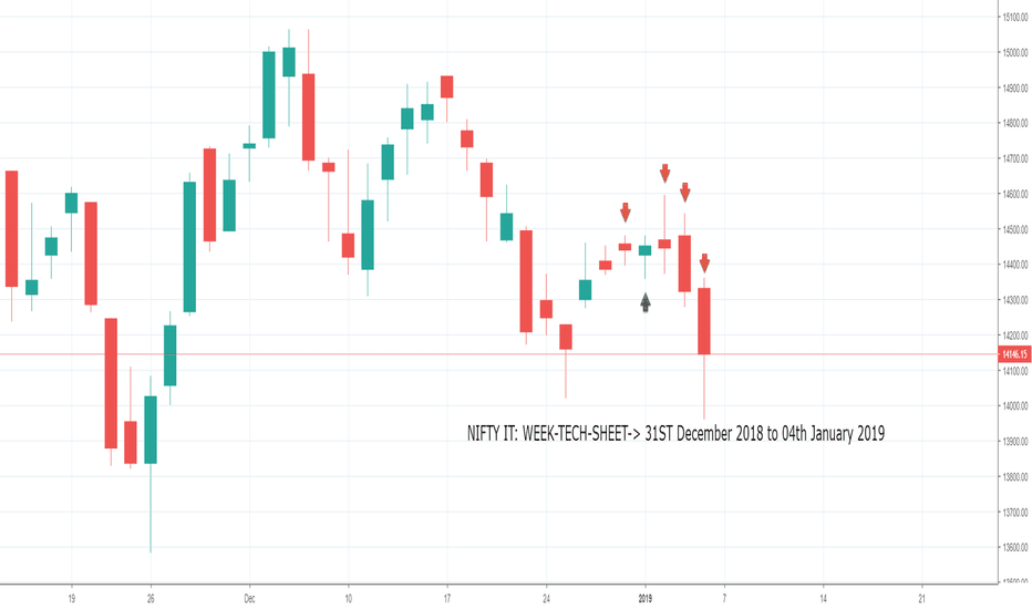 CNXIT: NIFTY IT: WEEK-TECH-SHEET-> 31ST December 2018 to 04th January 2