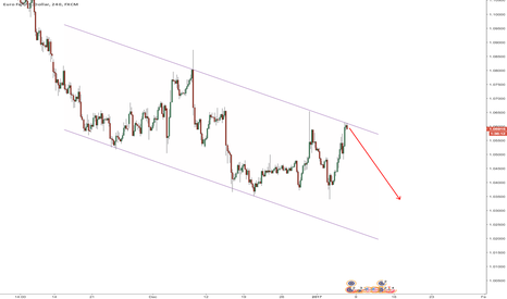 EURUSD: $EURUSD clear channel