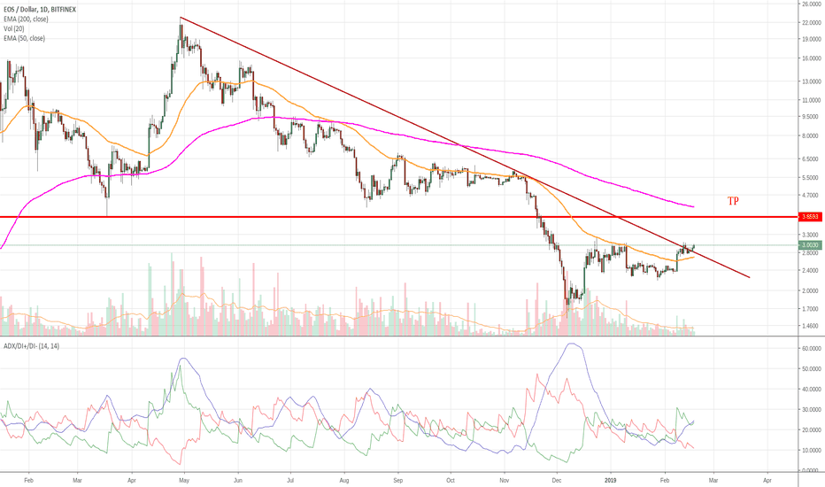 EOSUSD: EOS breaking up from downtrend