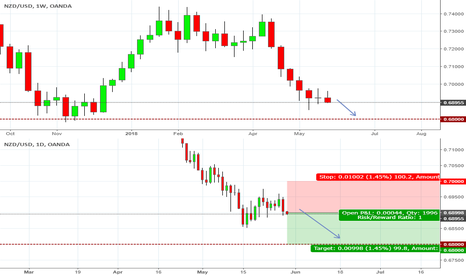 NZDUSD: Short Continuation to Weekly Support of .68