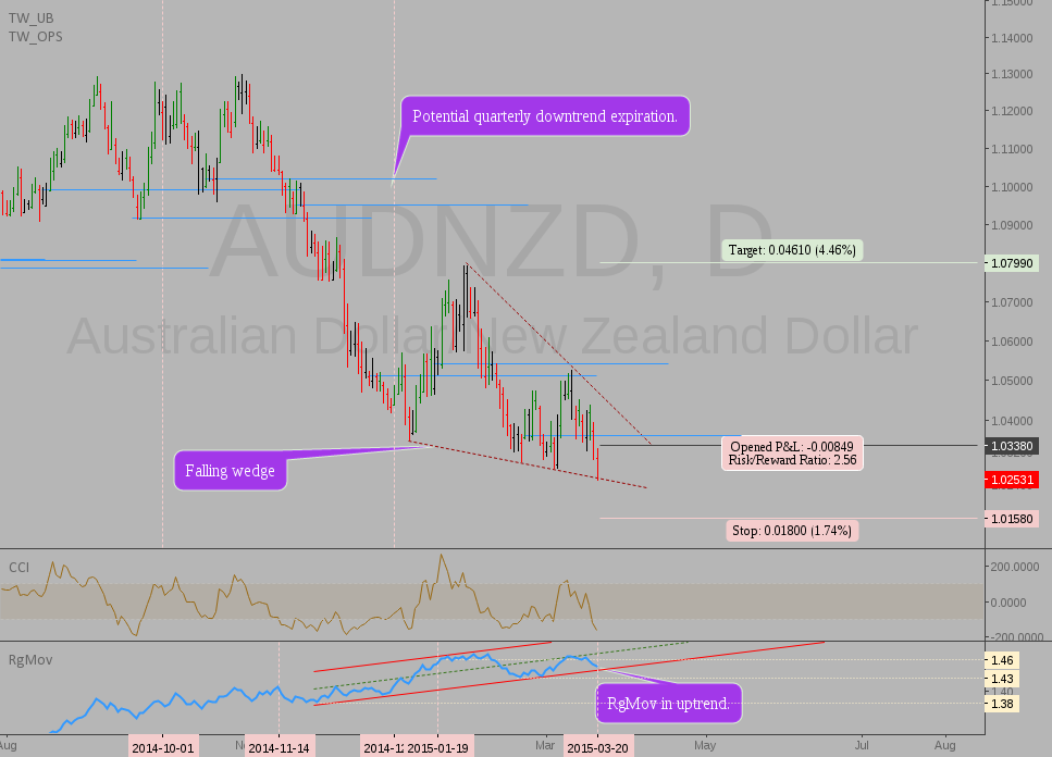 AUDNZD: potential contrarian setup