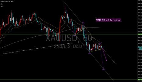 XAUUSD: XAUUSD  sell the breakout