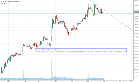 VOLTAS: VOLTAS Descending Triangle or Support