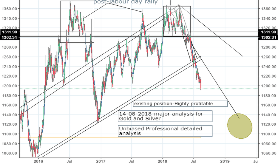 XAUUSD: possibility of seeing a bigger turnaround?