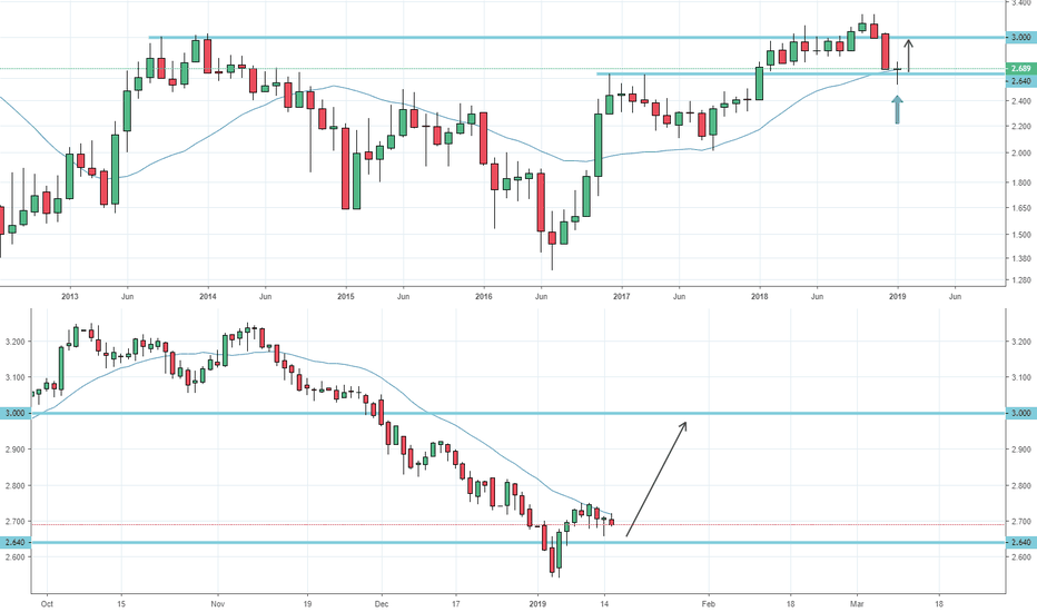 US10Y: US 10 YR YIELD: Heading back to 3%