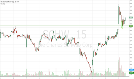 SCHW: Charles Schwab beats estimates, stock prints new 10-year high