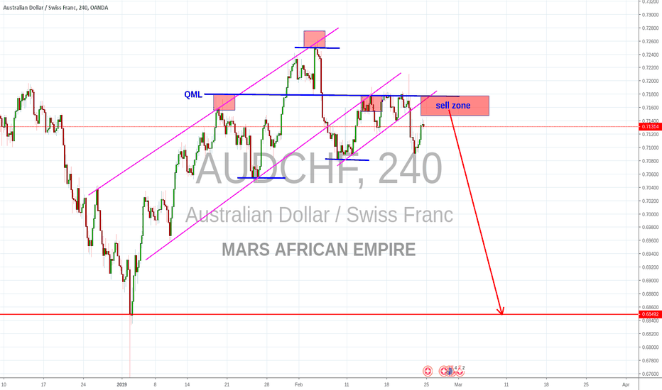 AUDCHF: QML and H&S
