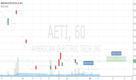 AETI: Buy 1.72  Take Profit 1.79 Stop Loss 1.55