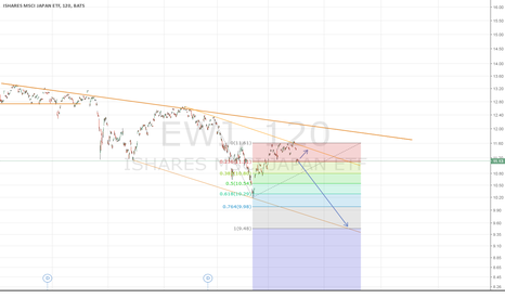 EWJ: EWJ : Neutral / Bearish