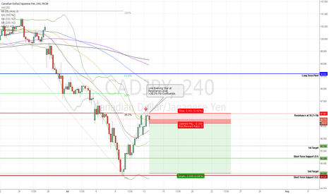 CADJPY: CADJPY Short at Retracement, Risk Aversion & Rate Cut Vibes