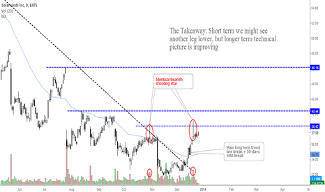 SWI: Solarwinds: Shooting Star Hints Possible Pause Before Resumption