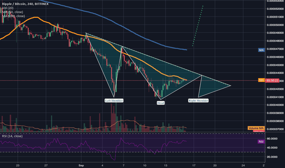 XRPBTC: possible inverted h&s on XRP