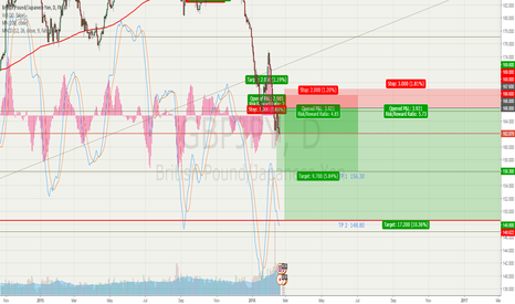 GBPJPY: GBP/JPY SHORT TP1 > 156.30   TP2 > 148.80