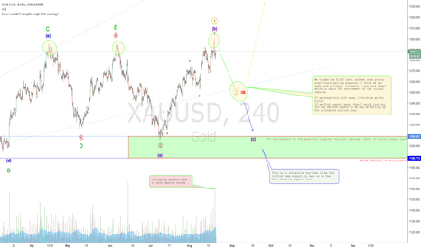 XAUUSD: GOLD touches $1300 and slides