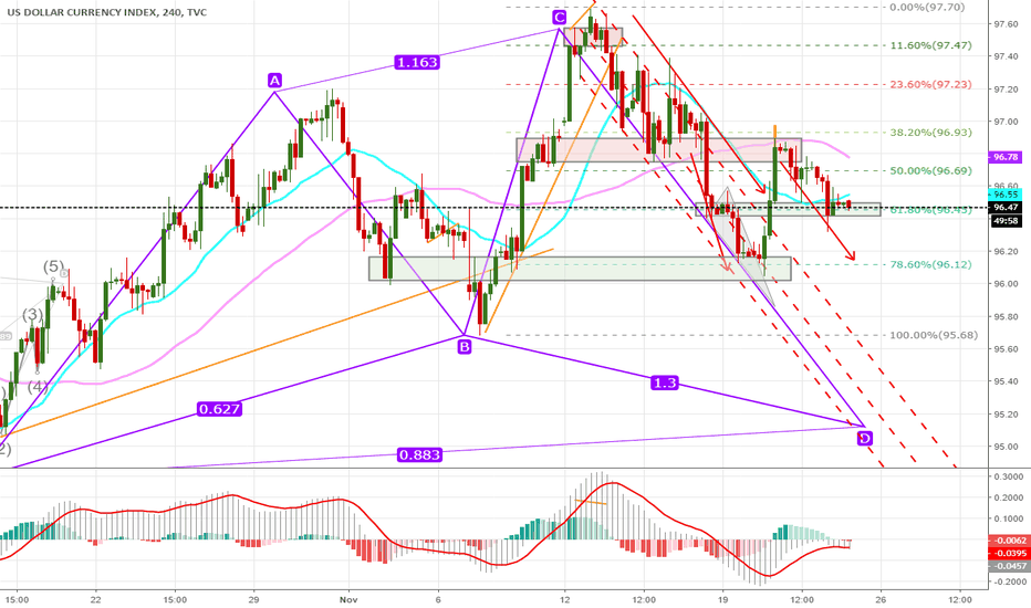 DXY: Dollar H4 Still Bearish Too