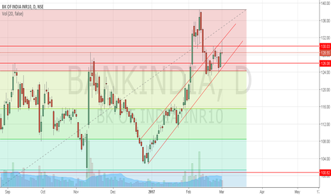 BANKINDIA: Short Bank of India up support 126