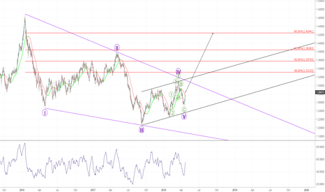 USDCAD: USDCAD. Huge initial diagonal triangle