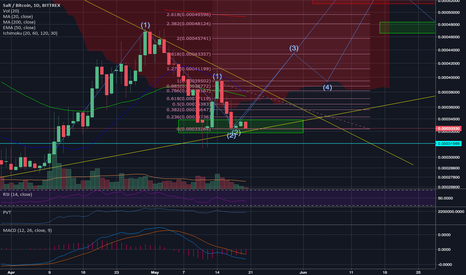 SALTBTC: Salt/BTC showing Eliot wave pattern and finding support