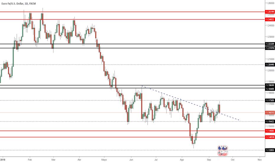 EURUSD: Proyección EUR/USD Semana 17/09/2018