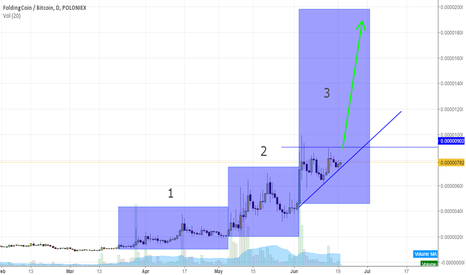 FLDCBTC: FLDC to at least double in the next 3 weeks