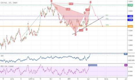 EURAUD: EURAUD แสดง  Bearish Gartley Patterns