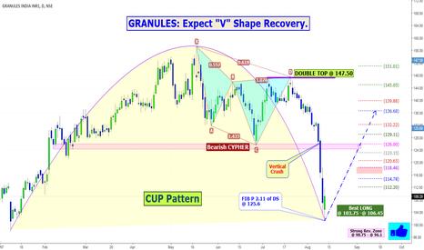 "GRANULES: GRANULES: Expect ""V"" Shape Recovery."