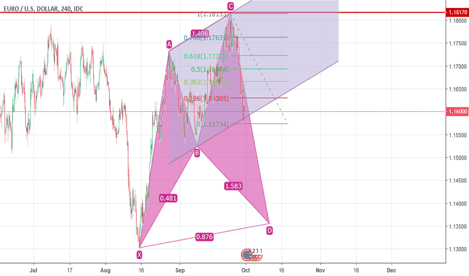 EURUSD: EUR/USD Possible Strategy