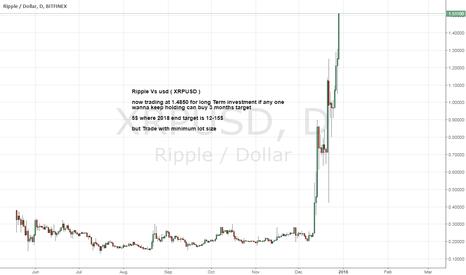 XRPUSD: XRPUSD Make 5+ times your money Soon.