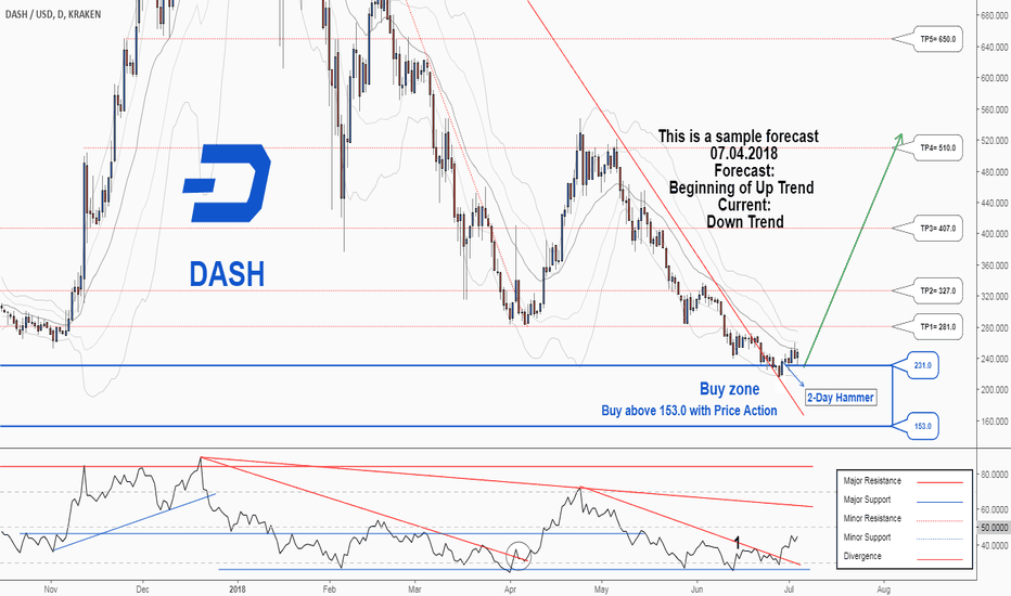 DASHUSD: There is a trading opportunity to buy in DASHUSD