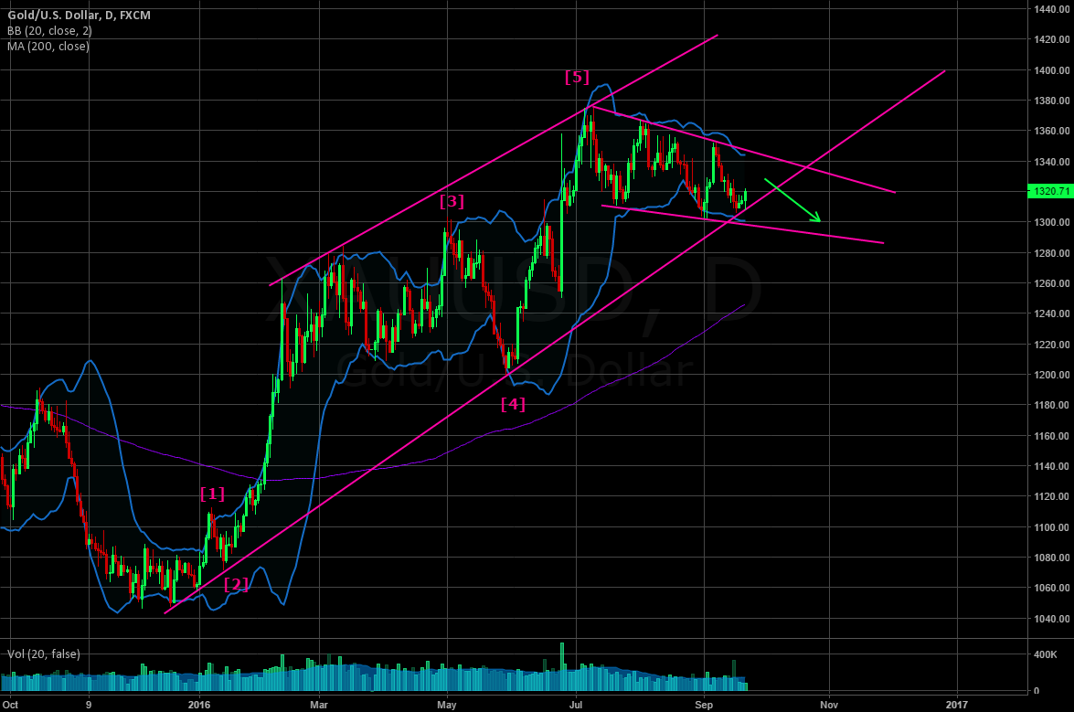 Possible break of long term bullish channel soon