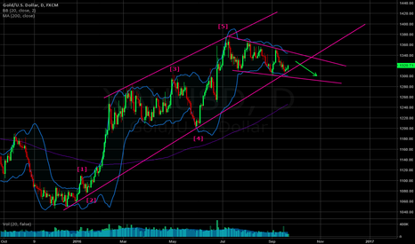 XAUUSD: Possible break of long term bullish channel soon