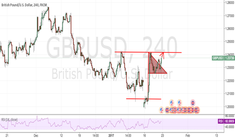 GBPUSD: GBPUSD:Can it beak the 1.24????