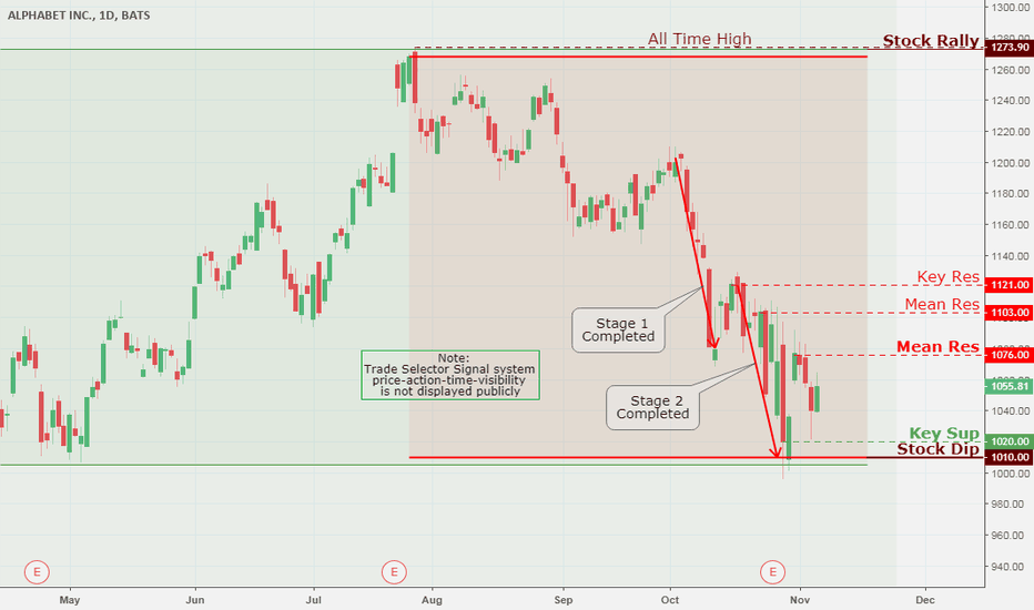 GOOG: Alphabet Inc., Daily Chart Analysis 11/7
