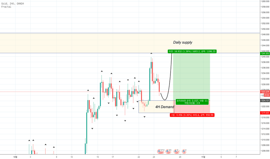 XAUUSD: 금 (XAU/USD) Supply and Demand 전략 분석