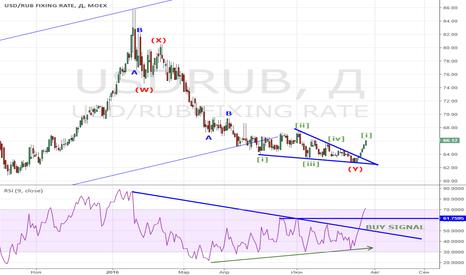 USDRUB: Like pattern