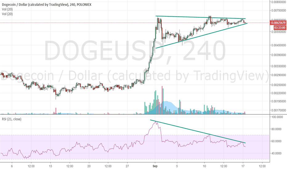 DOGEUSD: dogecoin is fluctuating in an ascending triangle