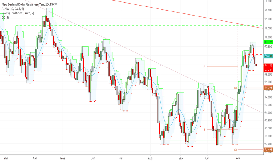 NZDJPY: More Correction Required