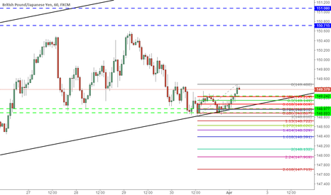 GBPJPY: gbpjpy 1h for long