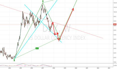 DXY: short Dollar