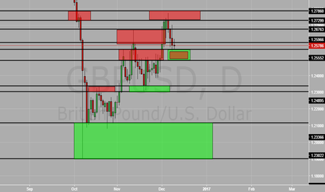 GBPUSD: GbpUsd support and resistance lvl